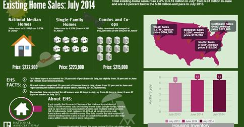 Existing Homes Sales July 2014
